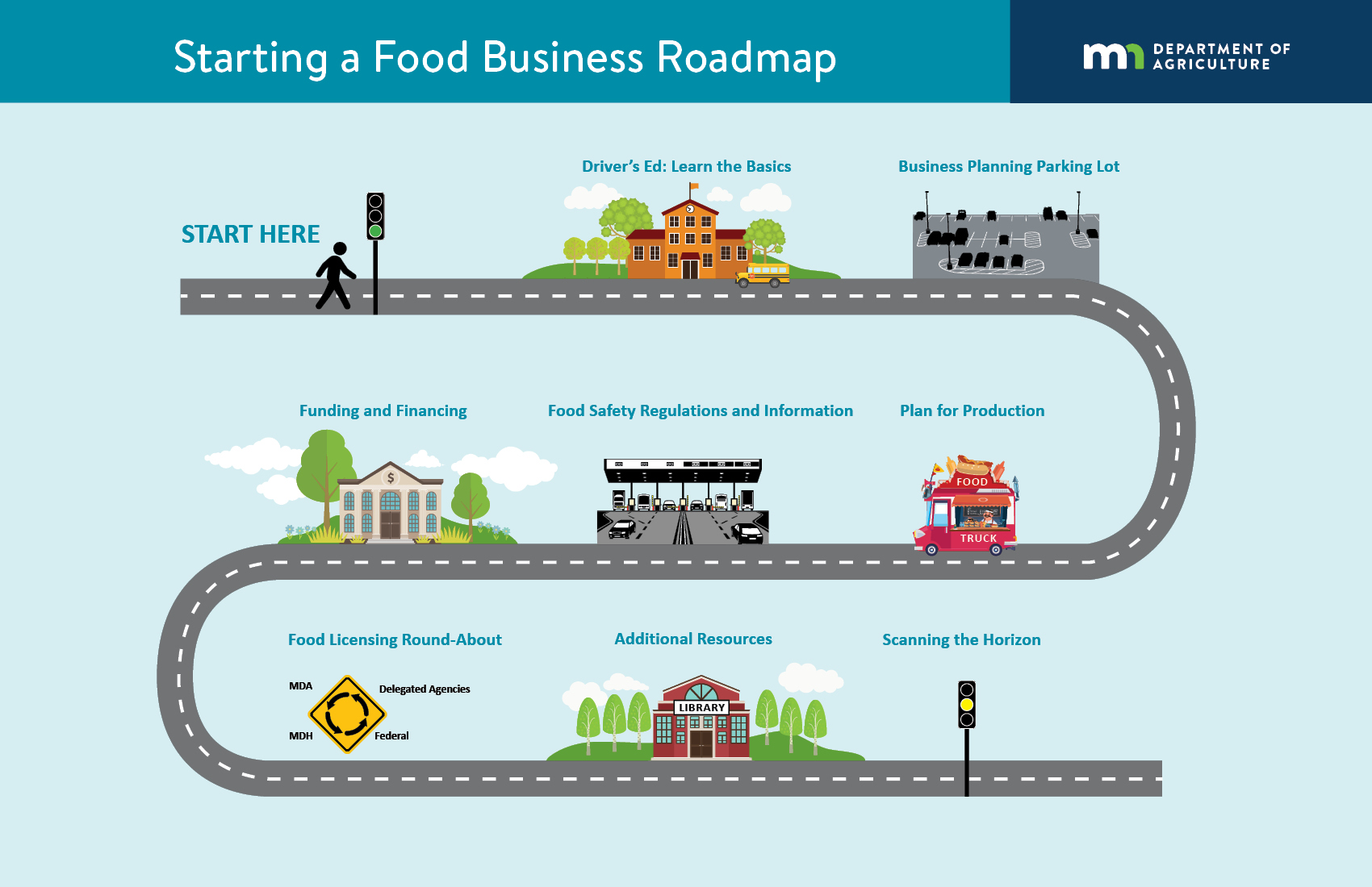 Food business roadmap graphic