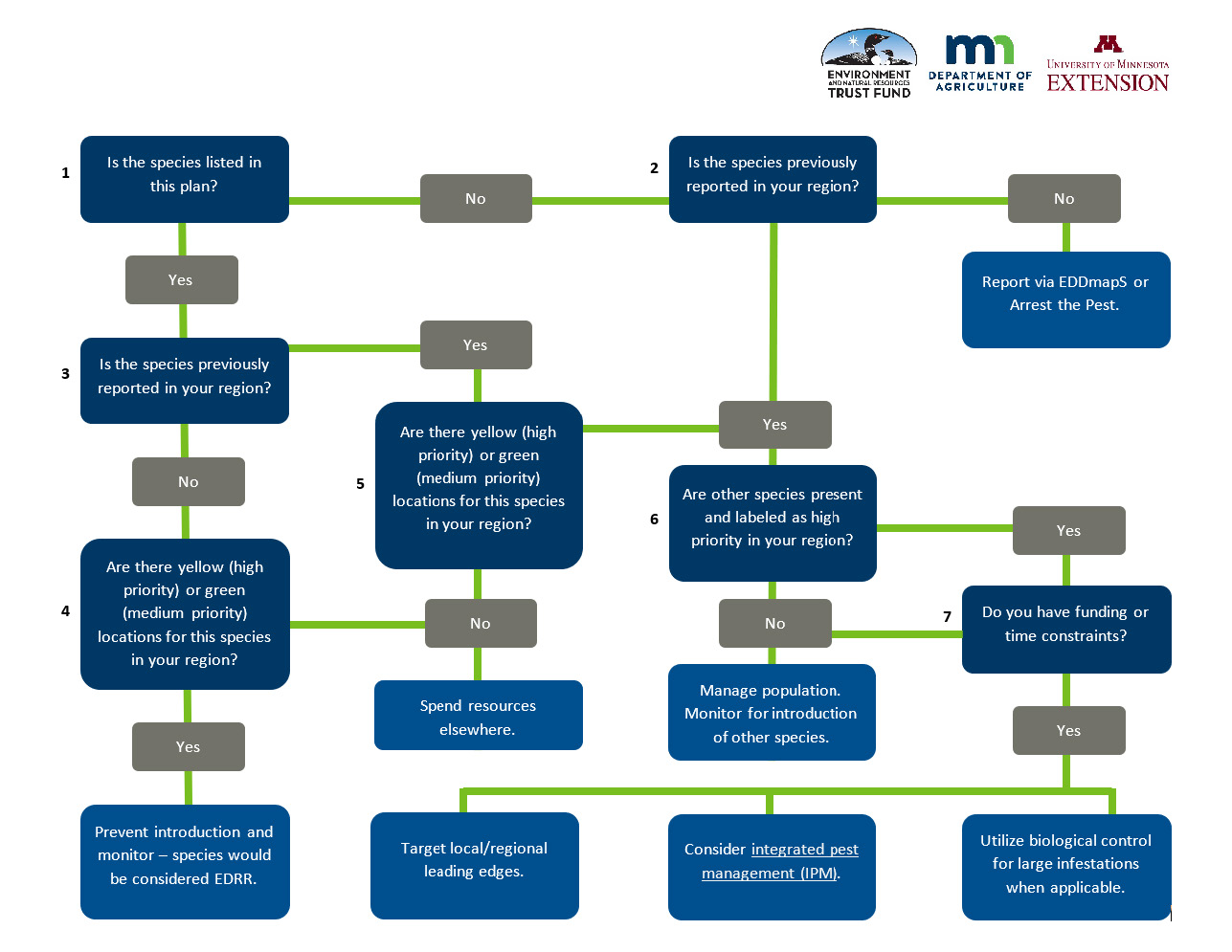 Flow chart to help guide decisions about invasive plant management