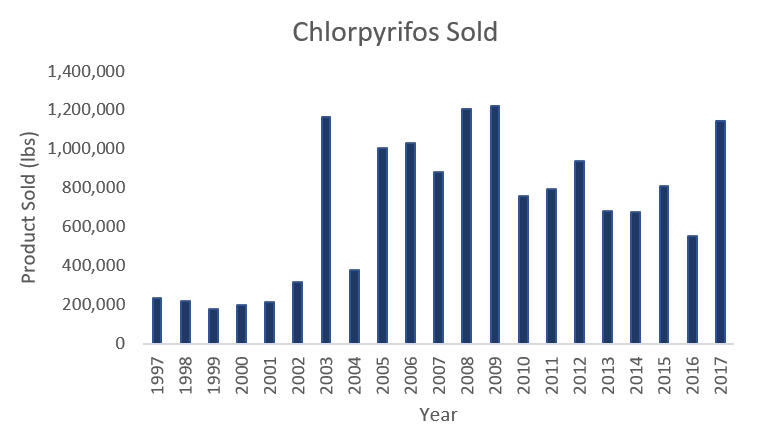 The amount of Chlorpyrifos product sold from 1997-2017 in pounds. Product sold ranges from 200,000 to just over 1,200,000 pounds. In 2017, about 1,200,000 pounds was sold. This is close to double the amount sold in 2016.
