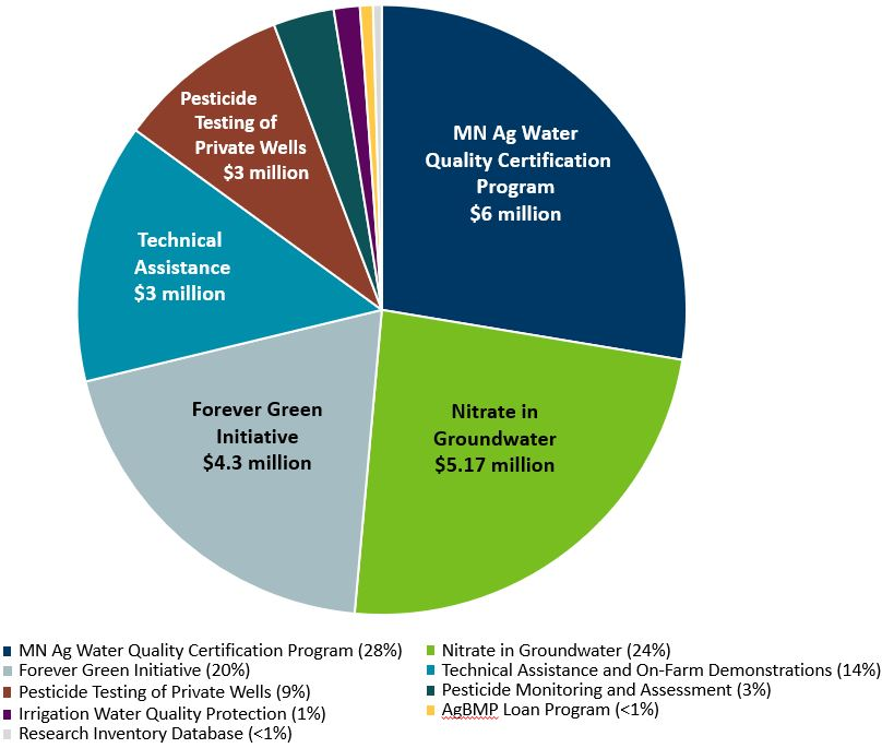 pie chart indicating the FY 20-21 spending of MDA's Clean Water Funds. 28% MN Ag Water Quality Certification Program, 24% Nitrate in Groundwater, 20% Forever Green,  14% Technical Assistance, 9%, Pesticide Testing of Private Wells, 3% Pesticide Monitoring and Assessment, 1% Irrigation Water Quality Protection, <1% Research Inventory Database, <1% AgBMP Loan Program