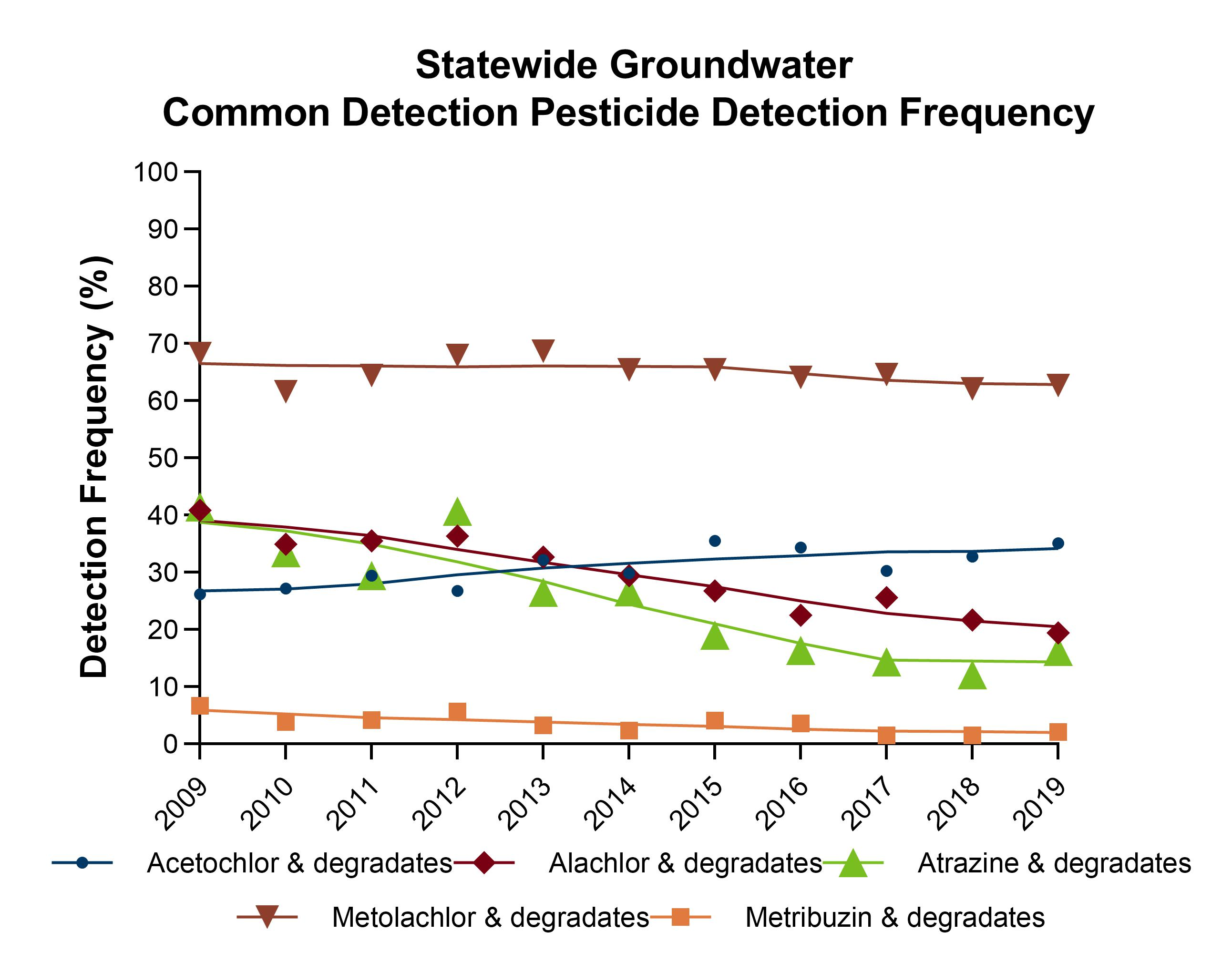 Pesticide detection frequency for statewide groundwater monitoring 2010-2019. The following pesticides are graphed and values include the pesticide plus their degradates: Acetochlor, Alachlor, Atrazine, Metolachlor, and Metribuzin. Detection frequencies range from about 67% to less than 10%. Over time, the line for Metolchlor is relatively flat, values are between 60-70%. Alachlor and Atrazine both have a decreasing slope, values fall within 40-15%. Metribuzin has slight decline all values under 10%. Acetochlor show a slight increase over time, values fall between 25-40%.