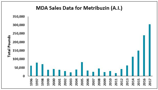 Bar graph showing the MDA sales data for total pounds of metribuzin sold in 1996-2017. There has been a steady increase from 2011 (<25,000 pounds) to 2017 (about 300,000 pounds).